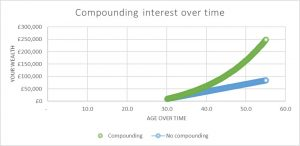 Compound-interest-the-humble-penny