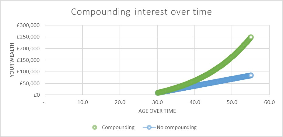 Compound interest over time
