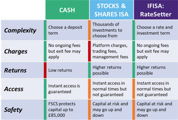 Cash vs Stock & Shares ISA vs RateSetter IFISA
