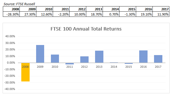 FTSE 100 Annual Total Returns