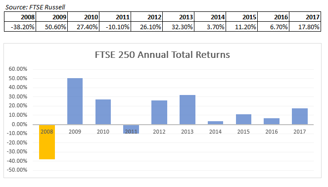 FTSE 250 Annual Total Returns