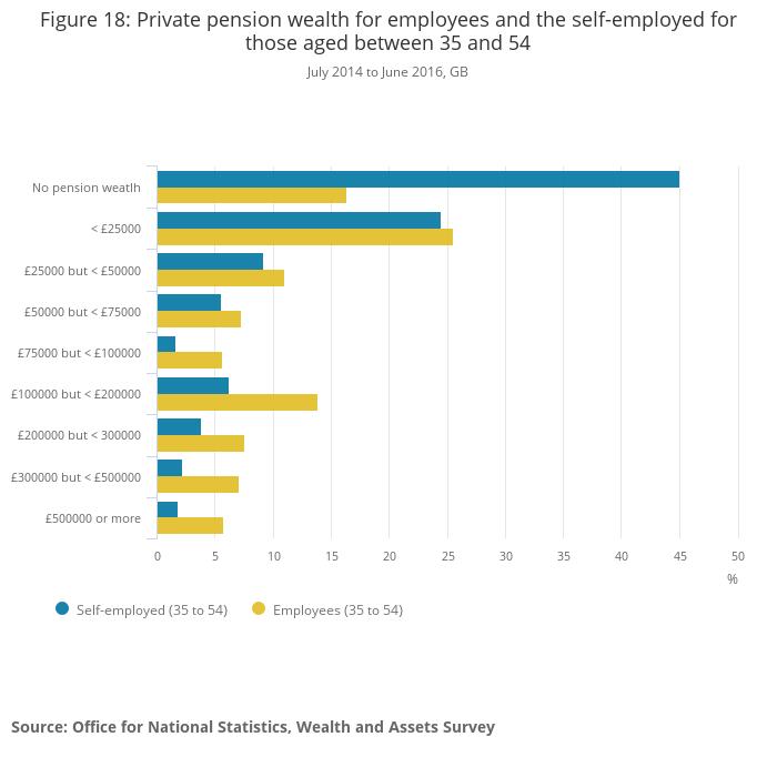 self-employed pension: 9 retirement savings hacks